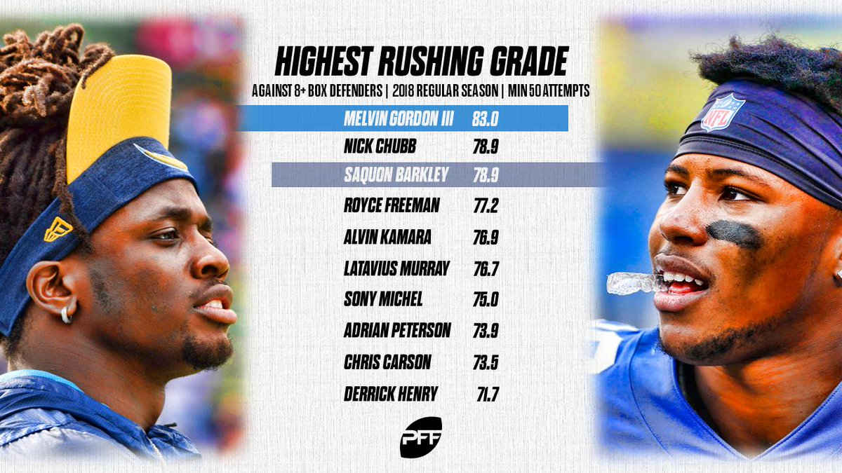 Melvin Gordon is the only running back in the NFL to earn an 80.0-plus grade when carrying the football against a defense with eight or more men in the box.   https://www. pff.com/news/pro-z-the -nfls-top-running-backs-against-stacked-boxes   … <br>http://pic.twitter.com/HnR2E3owii
