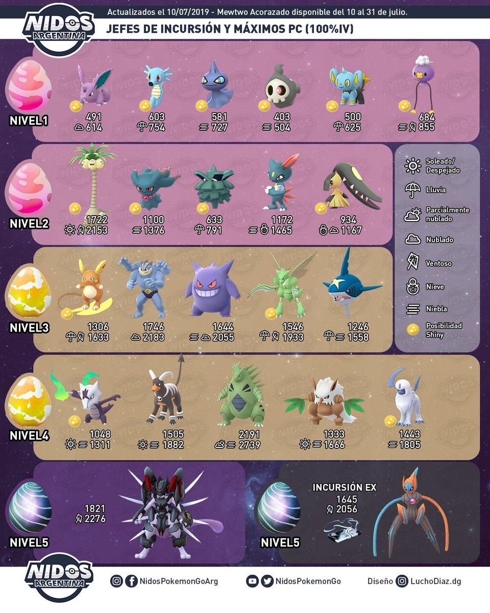 Imagen de las incursiones de Julio 2019 en Pokémon GO hecho por Nidos Pokémon GO Argentina