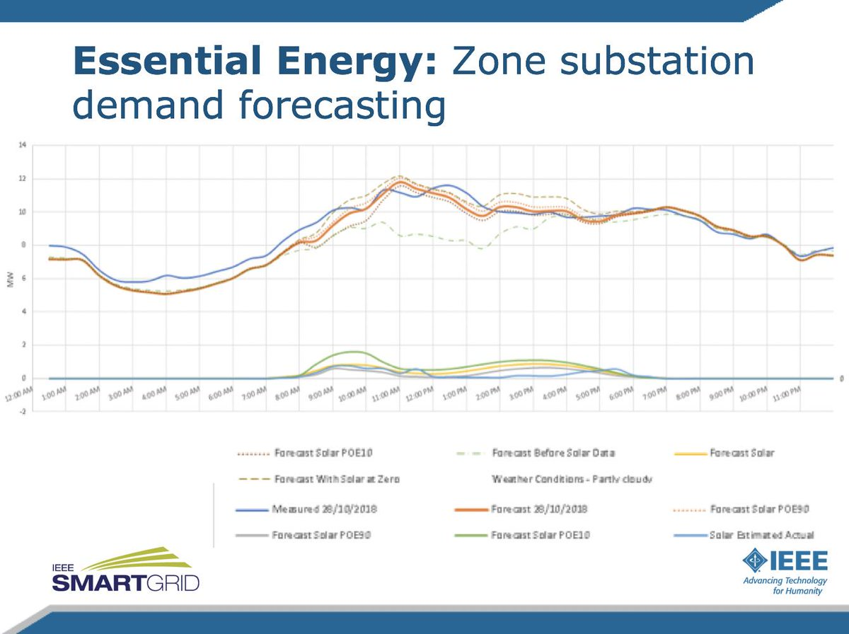 RT @ieeesmartgrid: An example of a forecast of demand produced by in-house systems @essentialenergy. https://t.co/95fR3pXQmr