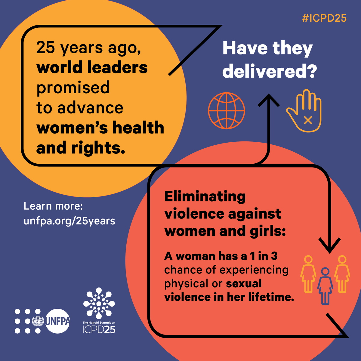 25 years ago, world leaders promised to advance women's rights. Yet today, a woman still has a 1-in-3 chance of experiencing violence in her lifetime. Thursday's #WorldPopulationDay provides an opportunity to recommit to #ENDviolence against women & girls. http://unfpa.org/25years