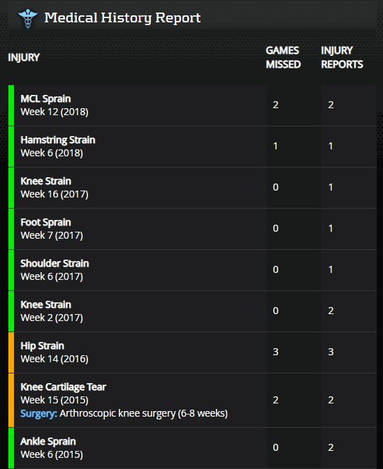 Melvin Gordon massively overplaying his hand: 1)  RBs don't matter2)  Has been inefficient/volume-based RB for career3)  < 4.0 YPC in three of four seasons4)  RBs don't matter5)  Ekeler & Jackson6)  History of lower-body injuries 👇(PlayerProfiler)7)  See #1