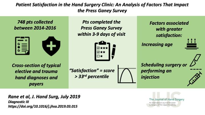 Surgery Shelf Percentile 2019