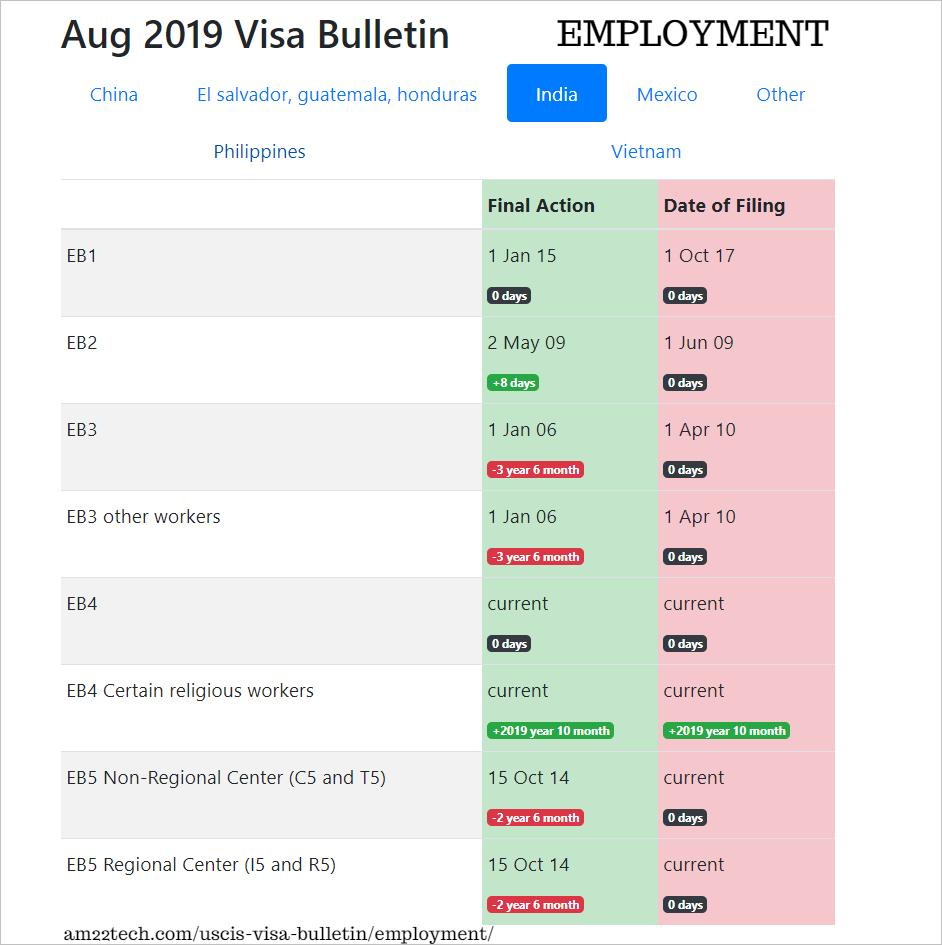 visabulletin hashtag on Twitter