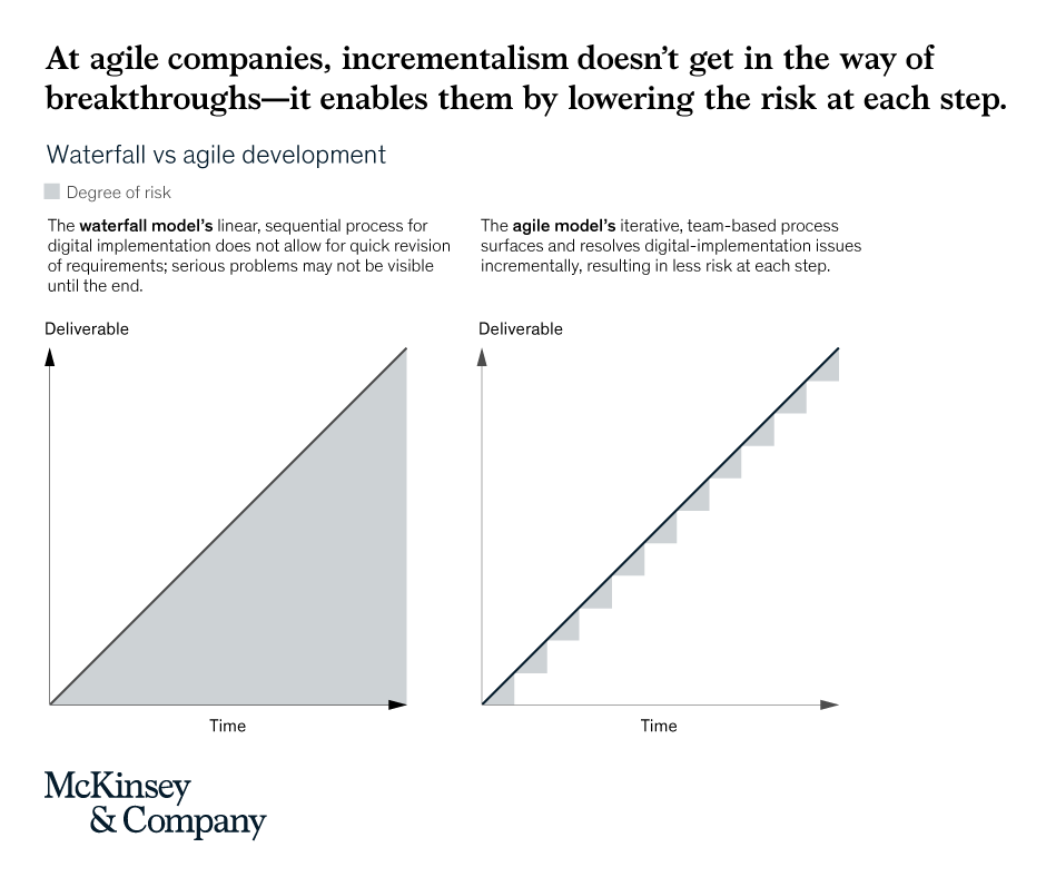 At #agile companies, incrementalism enables breakthroughs by lowering the risks at each step: mck.co/30xsMMi