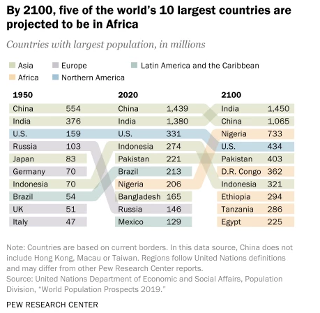 Global population: past, present, and future #WorldPopulationDay