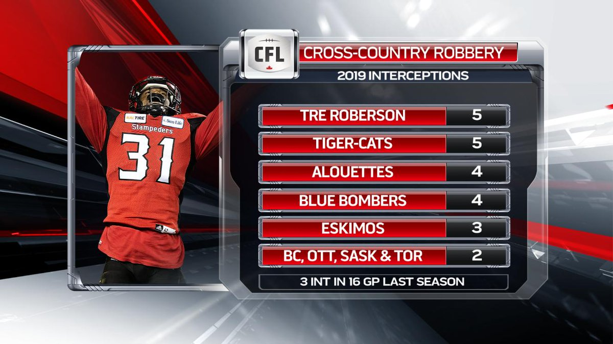 .@calstampeders CB Tre Roberson's had a tremendous 2019 so far, as he heads into Week 5 already owning 5 interceptions already. That's tied for or better than every other CFL team here
