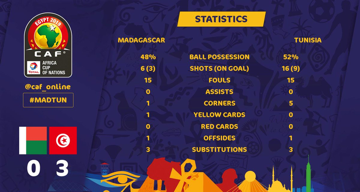 STATS | Check out the full-time stats! Which team had the better overall performance?  #TotalAFCON2019 #MADTUN <br>http://pic.twitter.com/c94oJoxZO1