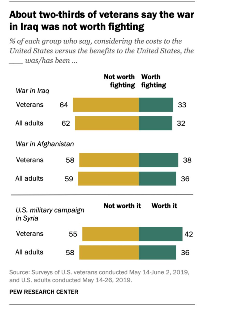 64% of veterans say the Iraq War was not worth fighting.  58% say the same about Afghanistan.  We need a foreign policy that doesn't throw America into endless and unjustified wars.