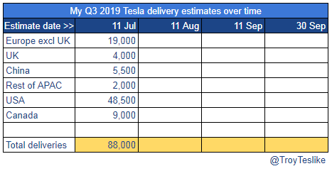 Here is my current Tesla delivery estimate for Q3 2019. I'll keep updating this over time as more data comes in. Then I'll tweet my final estimate on 30 Sep 2019 and measure the accuracy of that. This is how the current situation looks to me now. It's mostly a guess at this point https://t.co/Vq8bJNgVHL