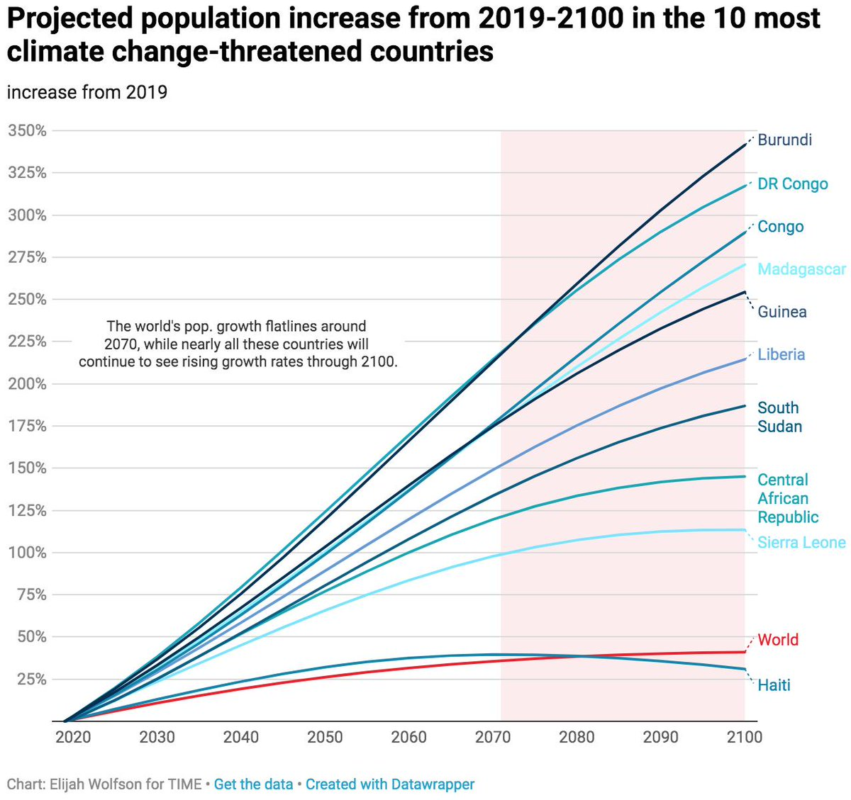 The 10 countries most vulnerable to climate change will experience population booms in the coming decades https://t.co/o0mLEmudxG https://t.co/c48S0x1qBW