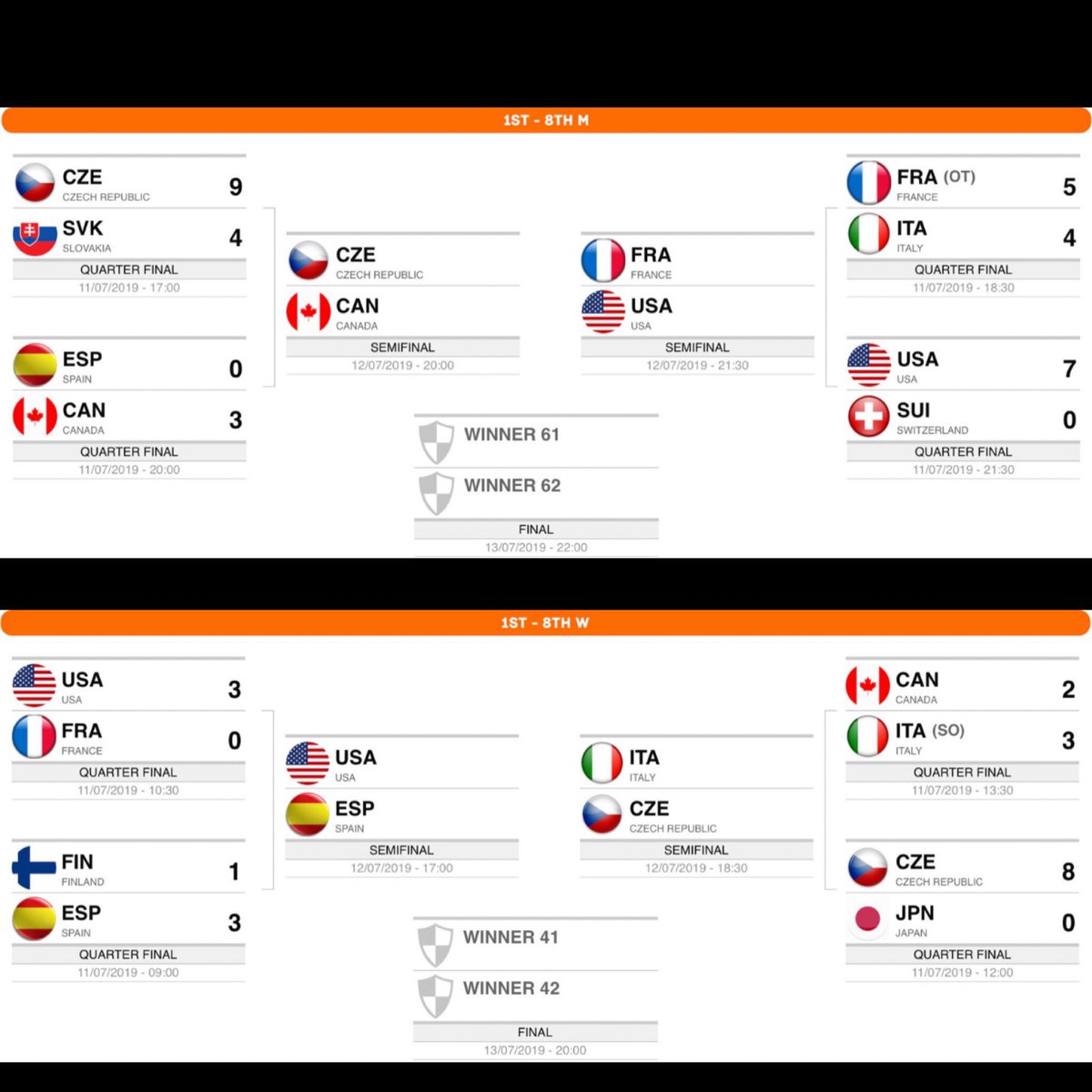 🥅🏒#inlinehockey🏒🥅#WORLDROLLERGAMES   Few teams are still on board, 4 in women and 4 in men.Before night we will set the two finals…From now, minute  by minute, somebody quit. Who's next? #Worldskate #WRG2019 #skateaddicted #everybodyloveswheels @TheWorldGames @wrgbarcelona