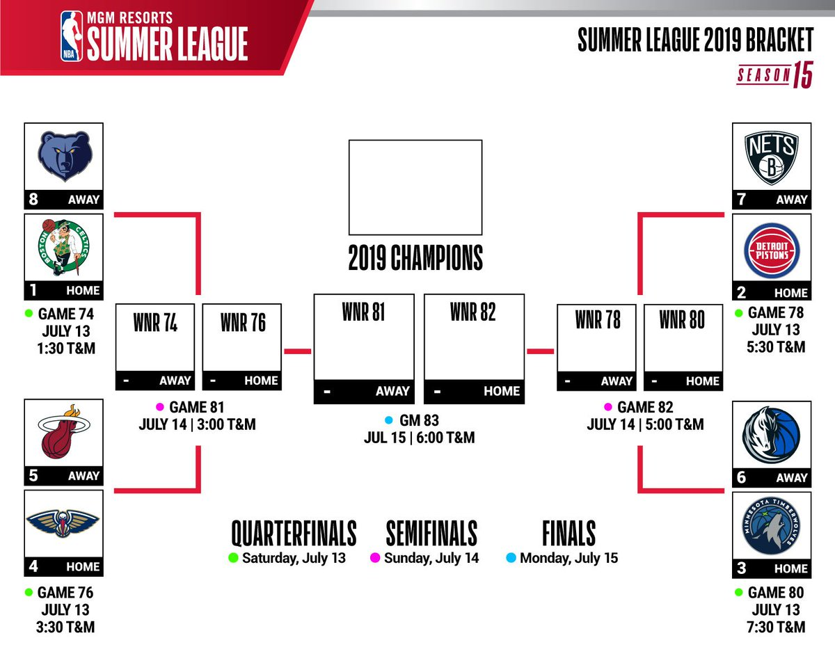 The MGM Resorts NBA Summer League 2019 tournament bracket has been released! Who do you think will take home the 🏆?  Get your tix for Championship Weekend: http://ow.ly/Pklt30oK3sg   #NBASummer