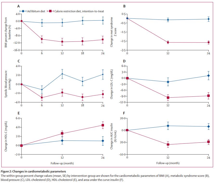 test Twitter Media - Online now: 2 years of #calorie restriction and #cardiometabolic risk (CALERIE): exploratory outcomes of a multicentre, phase 2, randomised controlled trial https://t.co/RpLfyuNVzN #metabolic syndrome #cardiovascular #hypertension #diabetes #obesity #diet #CVD https://t.co/Ft8YsmQkXj
