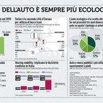 L'auto degli italiani sarà sempre più ecologica 🚗🚙🚕#SaloneDellAuto #12luglio #Rapportocoop2018 https://t.co/d5oFH1MuHL (pag. 174 🤓)