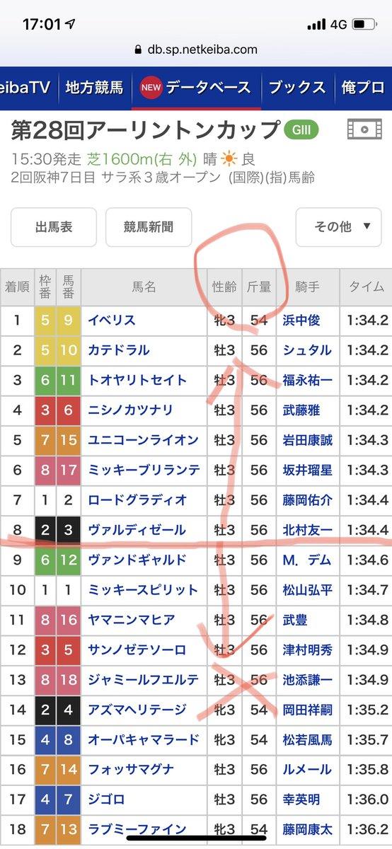 8着までに入った馬からは次走以降勝ち上がりが3頭(内ダート替わり1頭)に対して 9着以降は次走以降勝ち上がりが0頭 しかも、1着〜4着タイム差なし→5〜6着+0.1差→7〜8着さらに+0.1秒差なのに9着になるといきなり+0.2秒差 個人的にヴァンドギャルドは強くないと思ってたけど、後の結果に顕著に出てきた