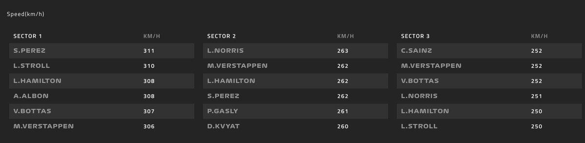 Trampa de velocidad por sectores ahora mismo  #F1 #BritishGP 🇬🇧