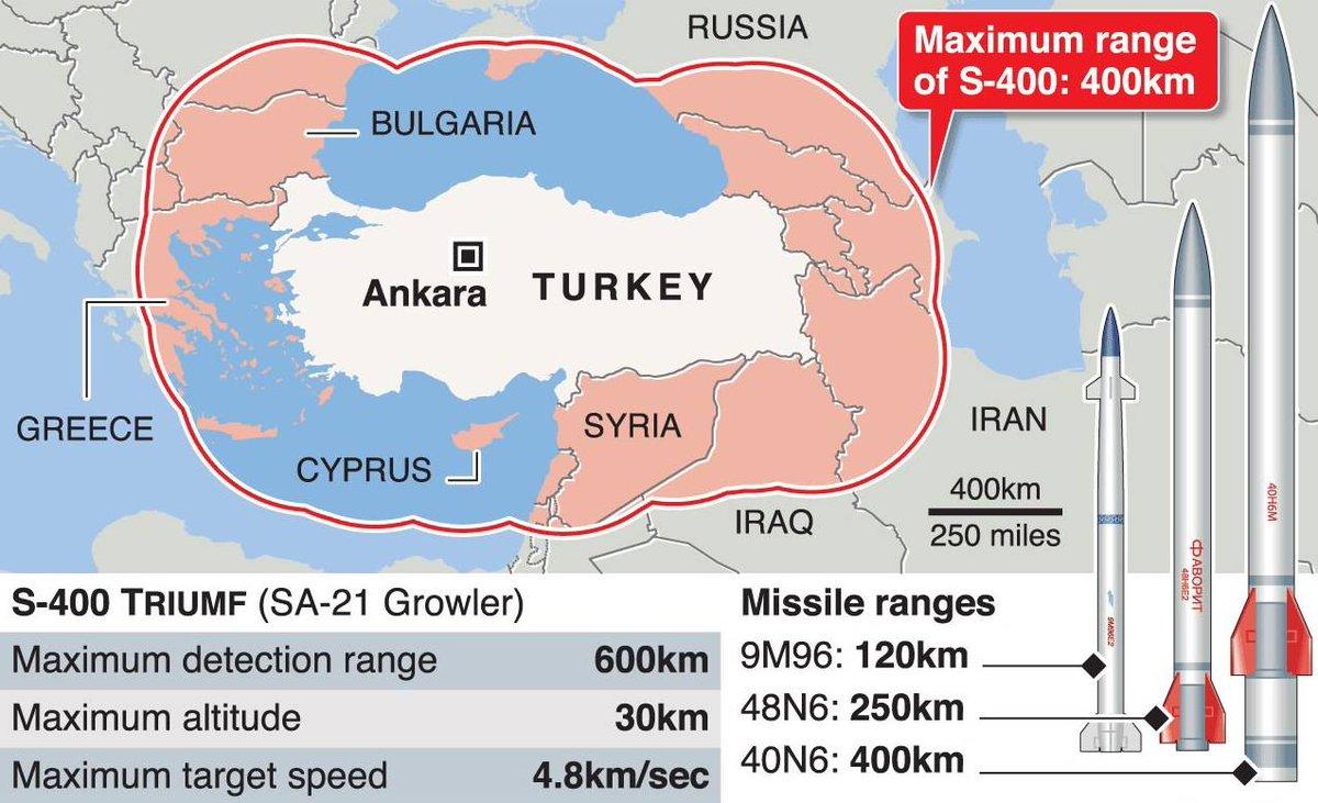 اتمام صفقة بيع منظومات S-400 الروسيه الى تركيا  - صفحة 10 D_RDAu5UwAA-47v