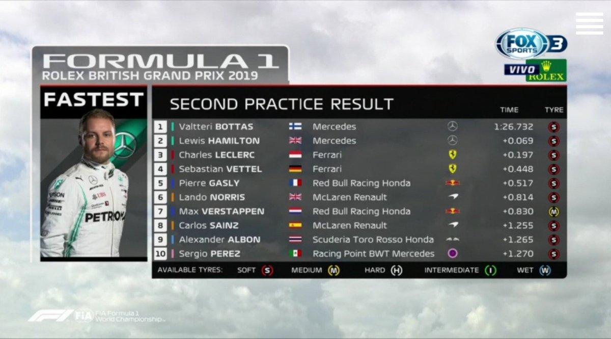 Resultados top10 #PL2 #F1 #BritishGP #F1XFOX