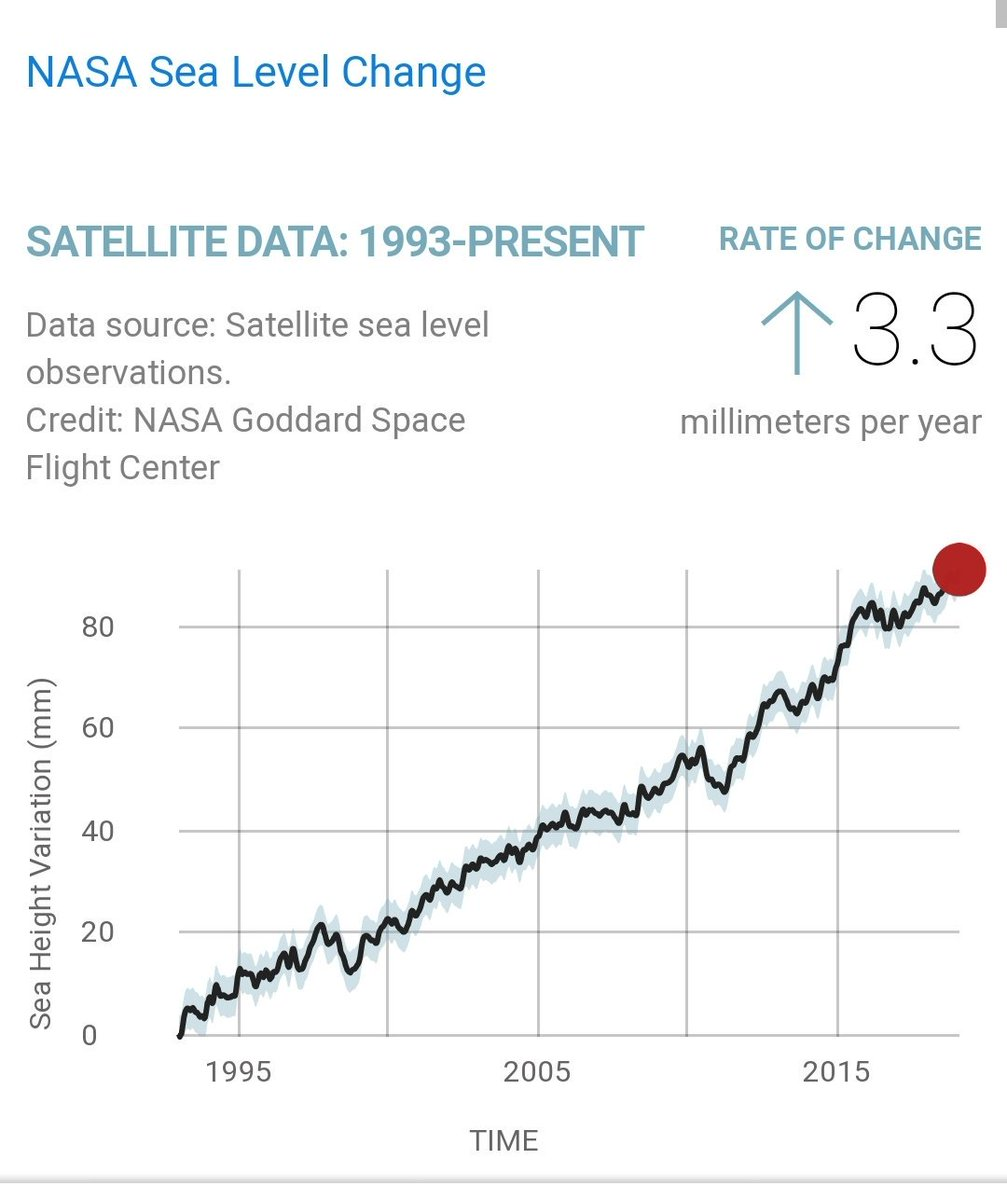 Climate change. NASA graph of ocean level rise.