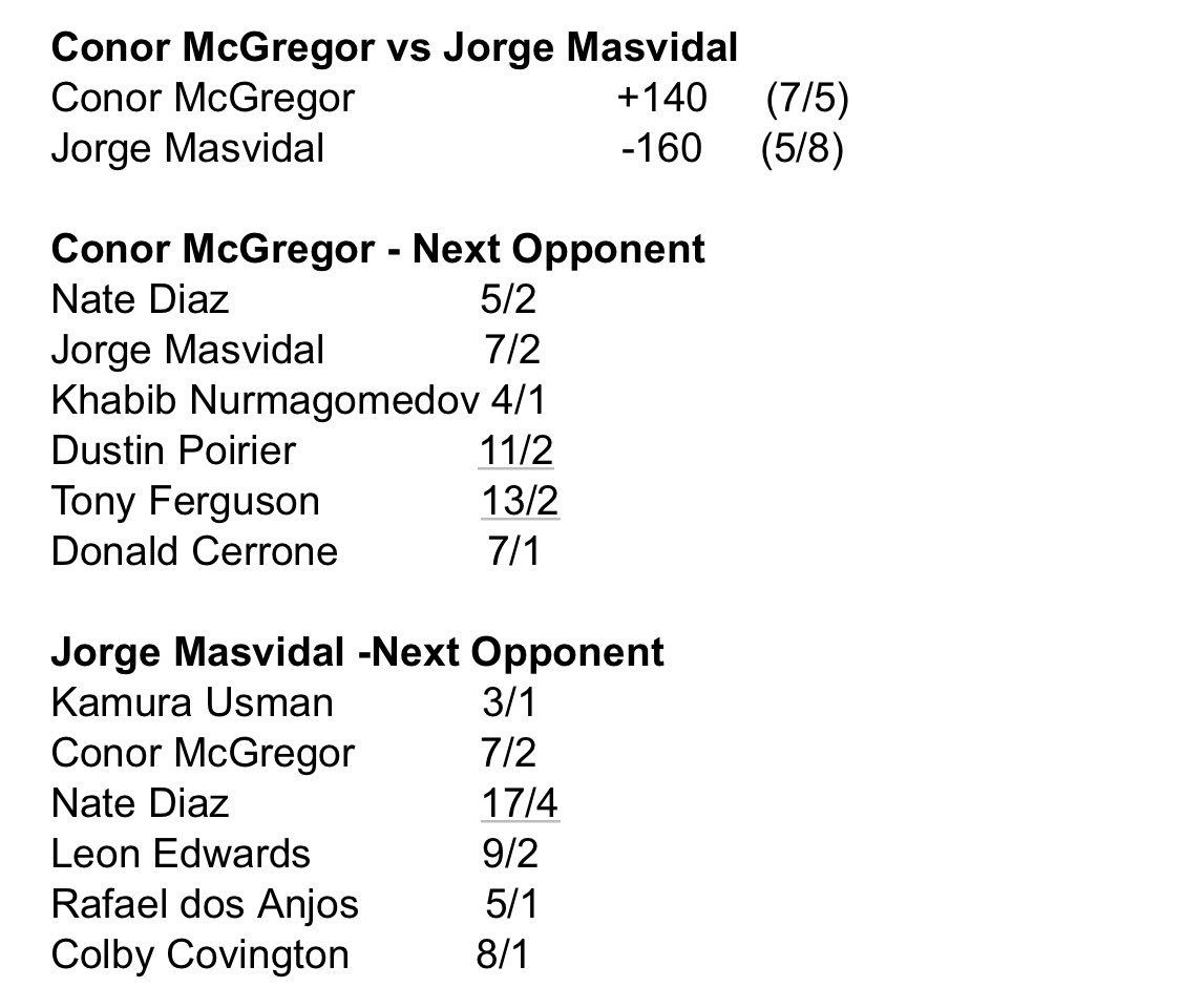 Odds have been released for @GamebredFighter vs. @TheNotoriousMMA as well as odds on who their next respective opponents may be.
