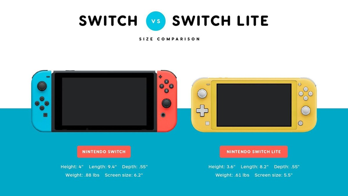 Here is how Nintendo Switch Lite size compares to other recent handhelds:http://bit.ly/2XIMesn