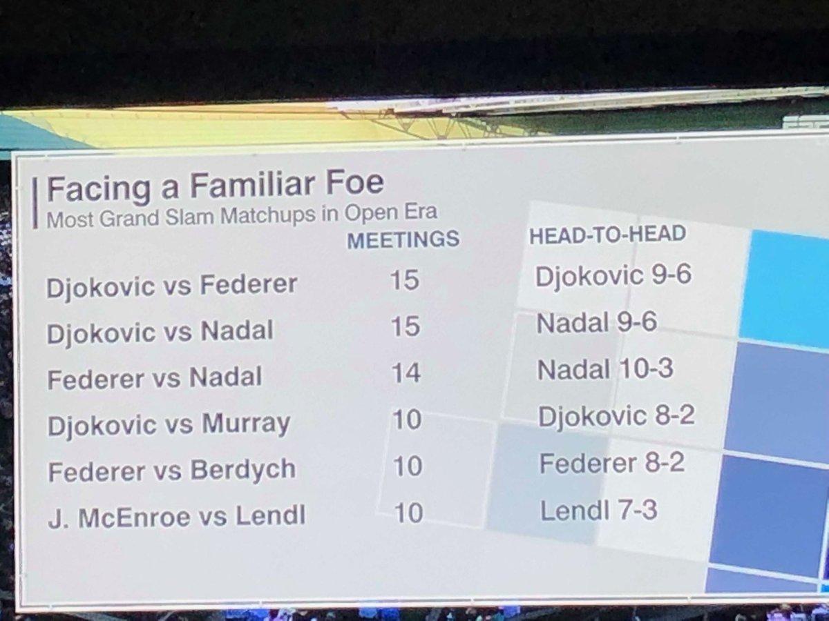 Wimbledon: Roger Federer vs. Novak Djokovic By The Numbers