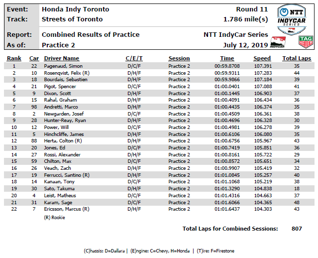 After Day 1 @hondaindy here are your combined practice results from both sessions #INDYCAR // #indyTO