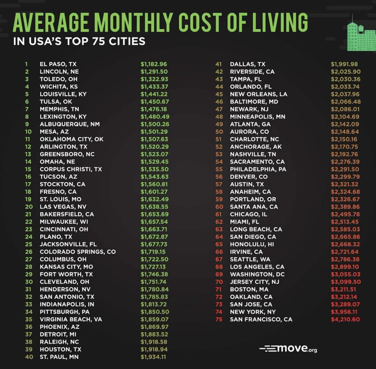Wendy 𓋹 𓂀 On Twitter Average Monthly Cost Of Living In The Us Top 75 Cities Rent For A 1 Bedroom Apartment Utilities Electricity Water Etc Internet Gas Food Groceries Plus Occasional