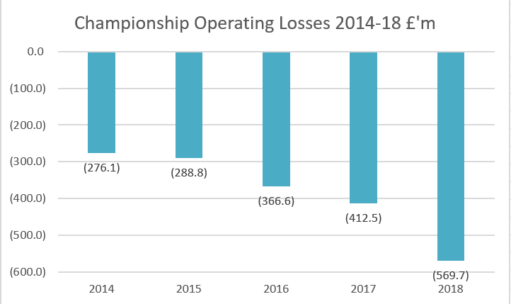 Has FFP been a success in the Championship? Now that Sheffield Wednesday have published their figures can summarise totals. In the last five years Championship clubs income up 53%, Wages up 55% and losses up 106% (now losing £1,560,910 a DAY @AndyhHolt )