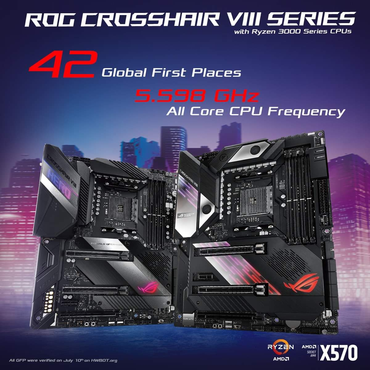 The ROG Crosshair VIII Series achieved 42 global first place