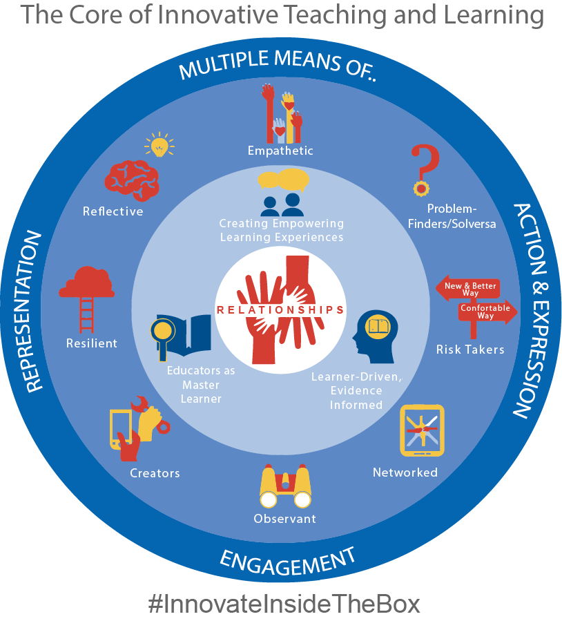 Relationships at the Core buff.ly/2XCmPAB #InnovatorsMindset #InnovateInsidetheBox