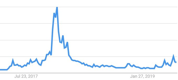 Google search data for Bitcoin in the U.S. Source: Google Trends