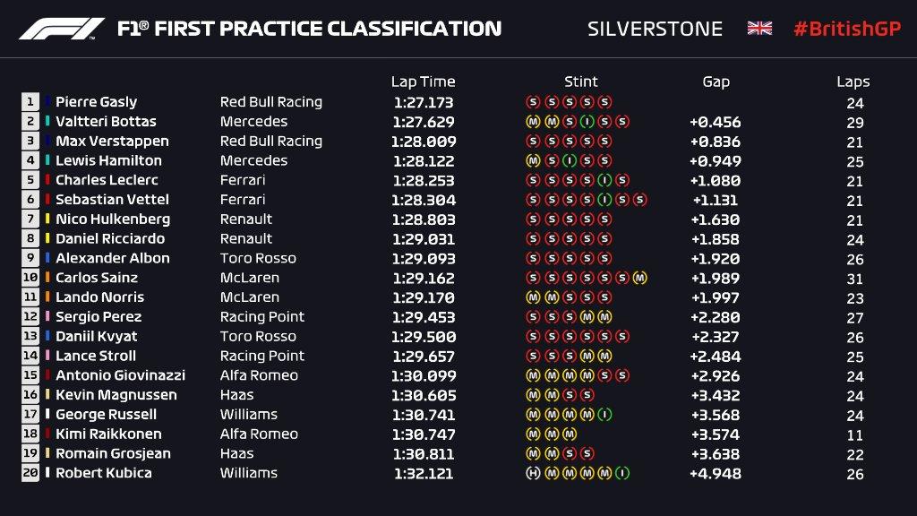 Décimo en los #FP1.  Octavo en los #FP2.  Duodécimo en los #FP3.  ¿Llegará Carlos Sainz (@Carlossainz55) a la #Q3 de la clasificación del #BritishGP? #F1