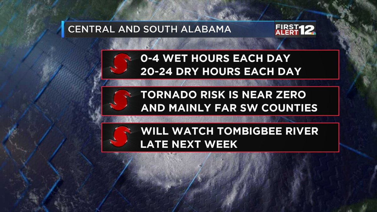 """""""If you didn't know #Barry was out there, you might not have realized anything was different from our normal weather pattern.""""  Here's an updated look at your weekend forecast across Alabama & how this Tropical Storm could *minimally* impact your plans: 📲 https://www.wsfa.com/2019/07/12/latest-tropical-storm-barry/…"""