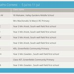 Image for the Tweet beginning: 326 pupils across North Tyneside