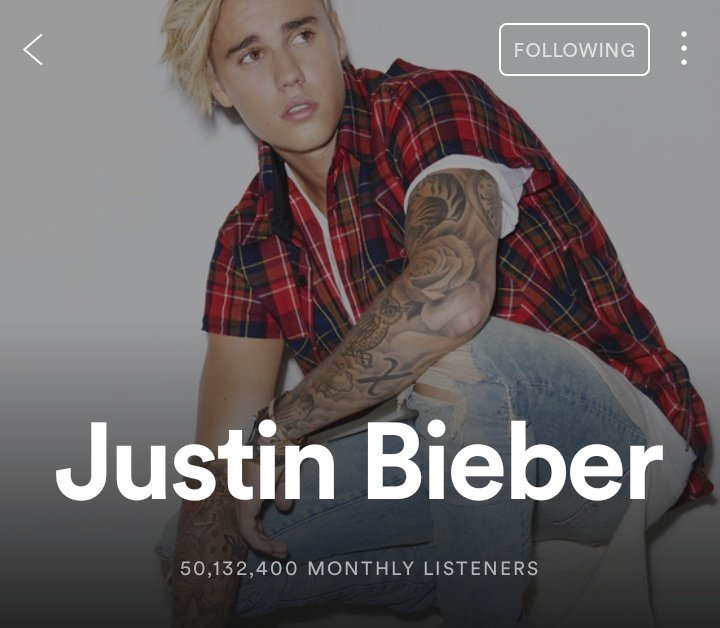 Justin Bieber has now surpassed 50 million monthly listeners on Spotify.