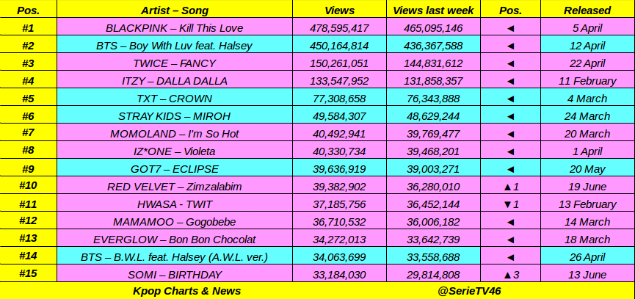 Top 15 most views Kpop Acts MV released in 2019 on Youtube