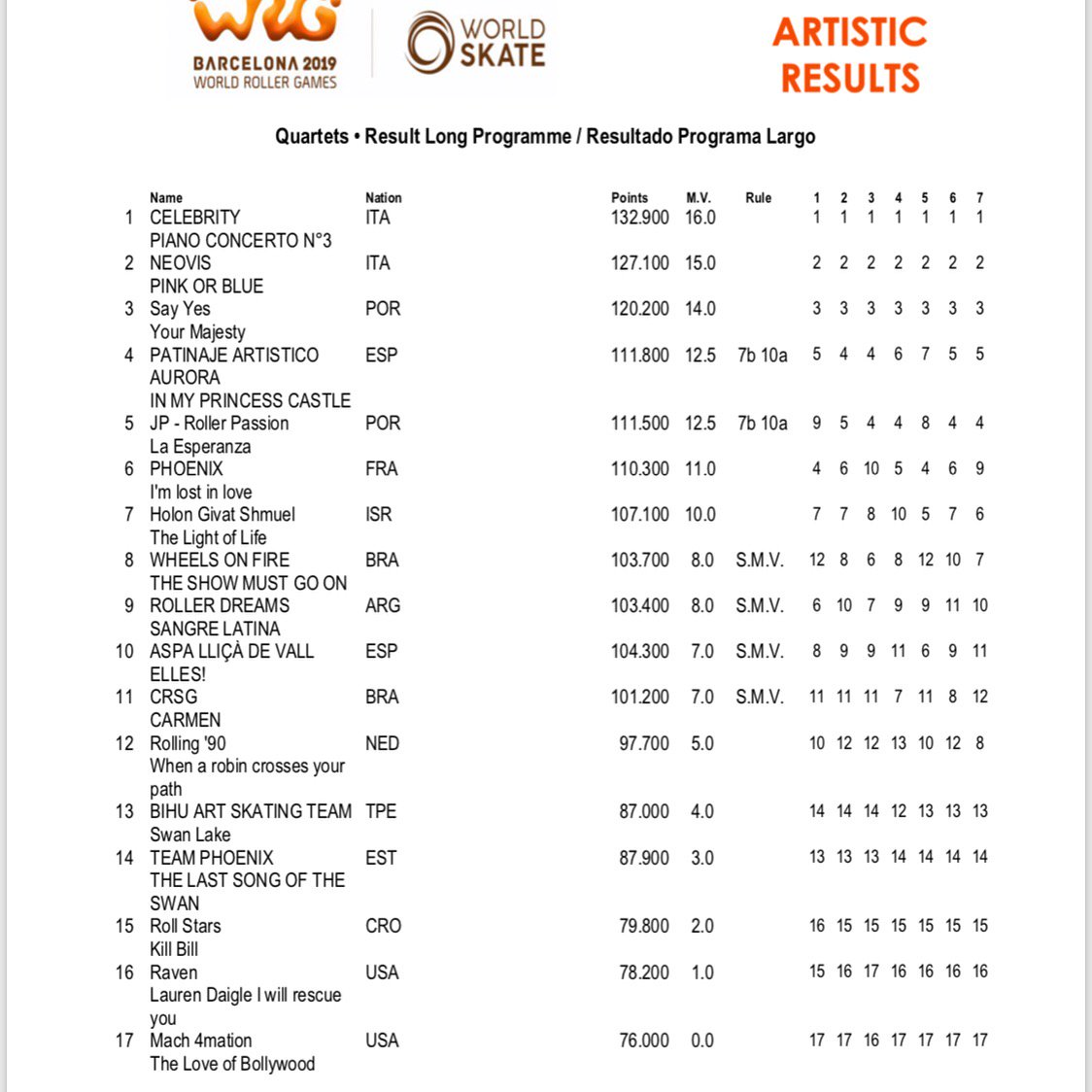 What a show with quartets😁😮! Here the results:  🥇Celebrity ITA 🥈Neovis ITA 🥉Say Yes POR  #Worldskate #artistic #Barcelona2019 @wrgbarcelona @TheWorldGames