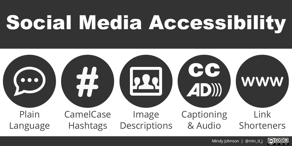Social Media Accessibility: Plain Language represented by a speech bubble, CamelCase Hashtags represented by a # symbol, Image Descriptions represented by an icon of three people, Captioning & Audio represented by closed captioning & audio description icons, and Link Shorteners represented by the WWW abbreviation. | Mindy Johnson @min_d_j CC-BY-NC-ND