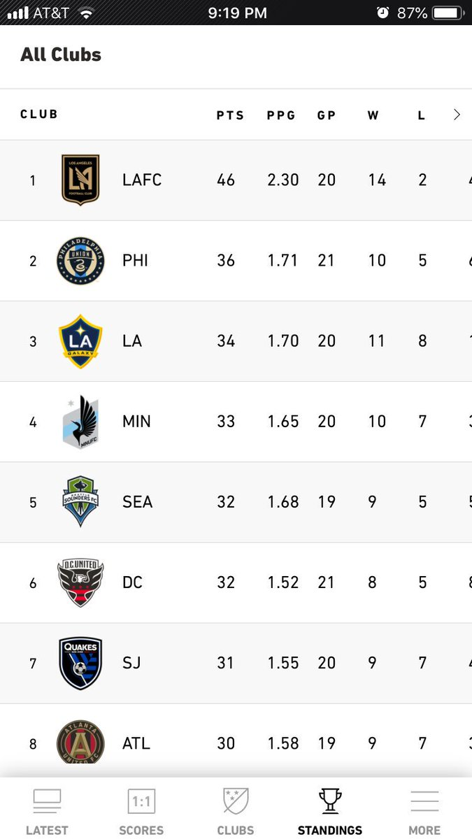 No big deal, currently @MNUFC with the fourth best record in @MLS
