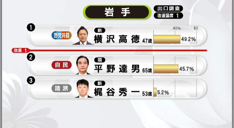"news zero on Twitter: ""出口調査の結果を元にした注目選挙区の速報 ..."