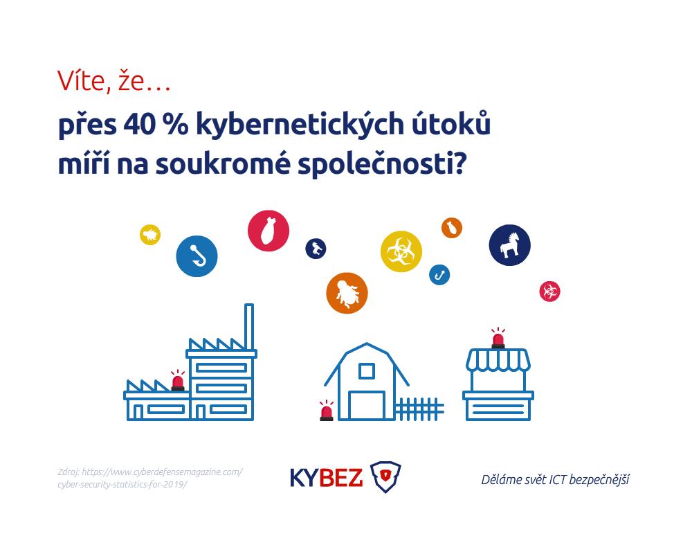 Podlehnout kybernetickému útoku není ostuda.☣️ Horší je, že s tím spousta organizací nic nedělá. ☝️😡 Ale co s tím? 🤔   #CyberSecurity #cyberattacks #smallbusinesses #Statistics #cyberthreat #kybernetickabezpecnost #kybez #digitalizace https://t.co/HDMdrvsTEV