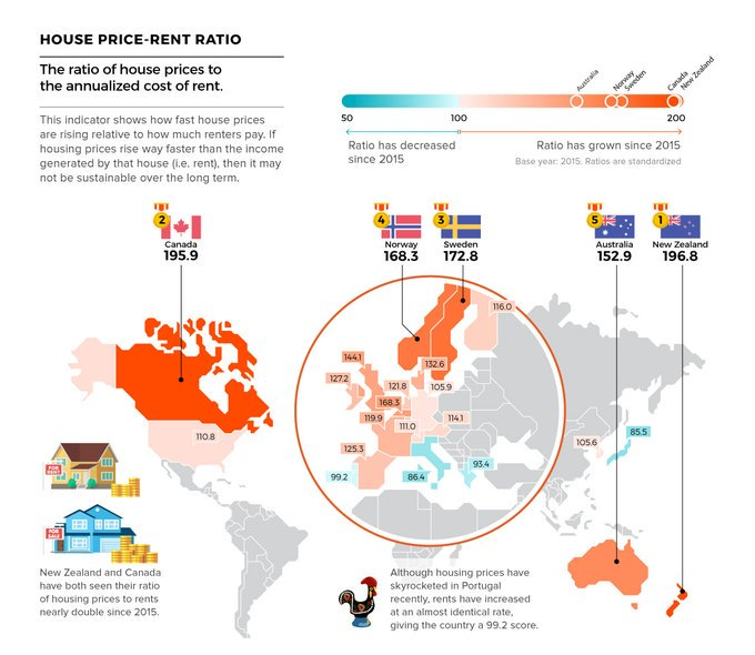 Check out. Mapped: The Countries With the Highest Housing Bubble Risks https://www.visualcapitalist.com/mapped-the-countries-with-the-highest-housing-bubble-risks/… #tech #digital #data #business