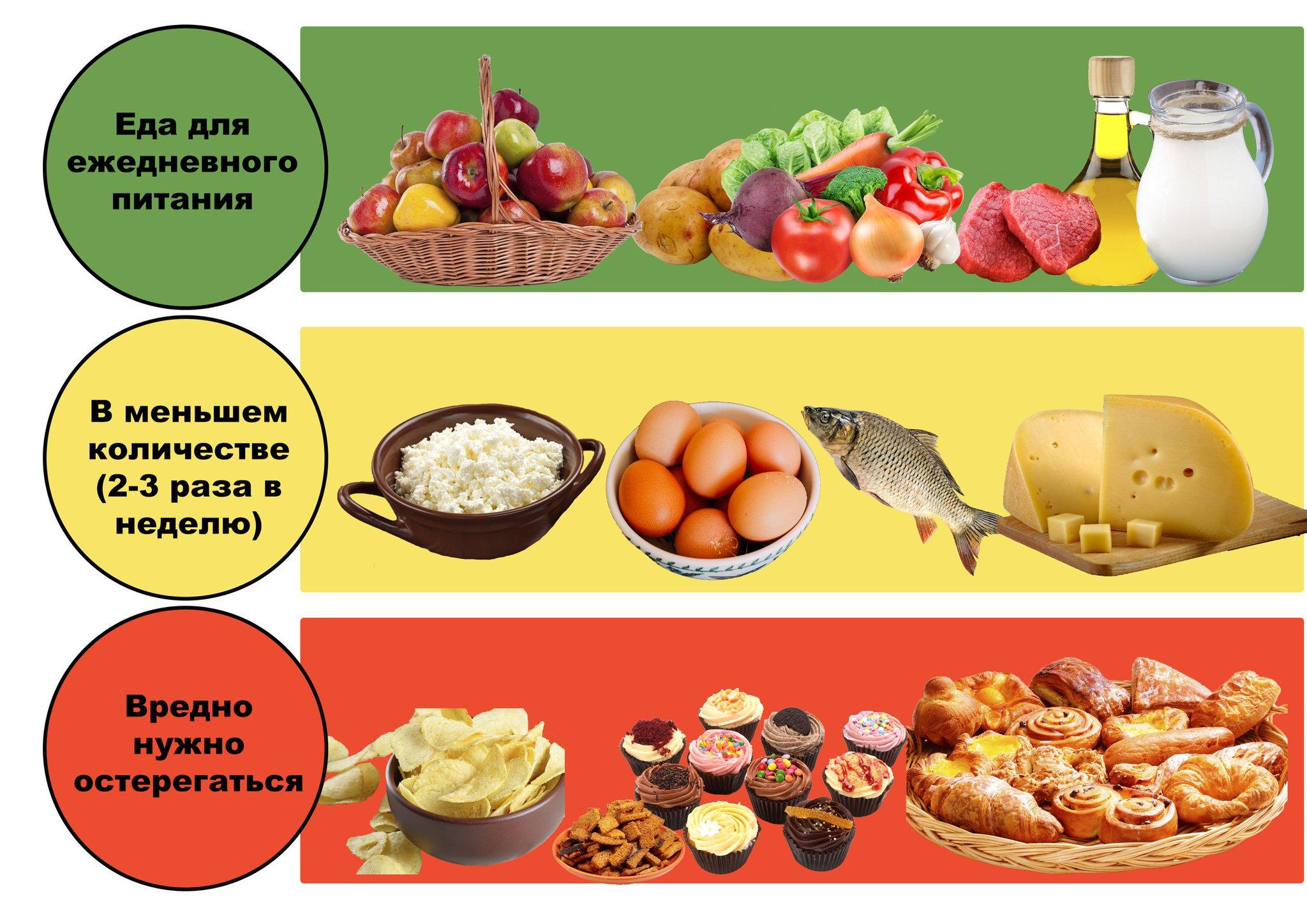 Правило Светофора Диета. Диета Светофор: меню для похудения