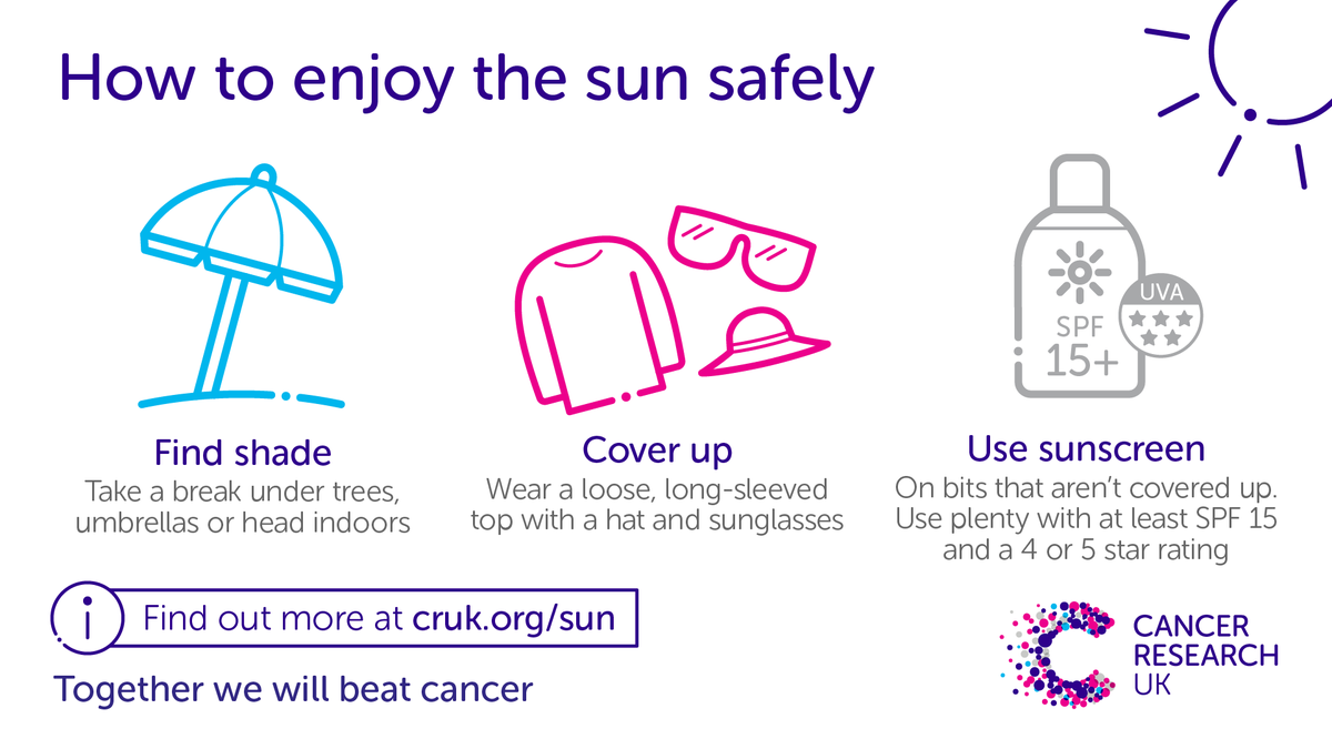 The UV levels are high in some parts of the UK today. When the sun is strong, protect your skin by finding shade, covering up with clothing and applying sunscreen regularly and generously. To check the UV levels where you are, visit: http://po.st/oZi9cq