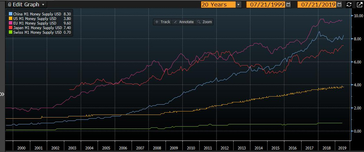 46/ #liquidity Who's winning the money supply race?  In trillions of $USD - EU 9.6 - China 8.30 - Japan 7.40 - US 3.80 - Swiss .70