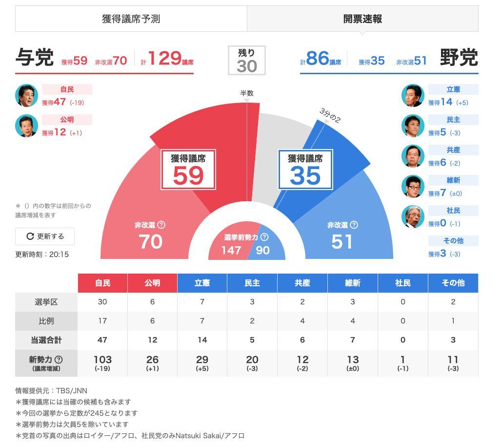 選挙 結果