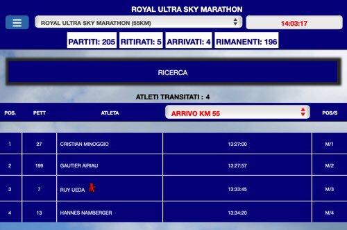 【速報】イタリアのグランパラディーソ国立公園で開催中の #RoyalUltraSkymarathonGranParadiso で上田瑠偉 @trairuy が7:03、トップから7分弱差で3位に。52kmの山岳レースで2年に一度の開催、今回はSkyrunner World Seriesの第9戦。上田は前週のスペインでの4位に続く入賞。 #SkyrunnerWorldSeries19