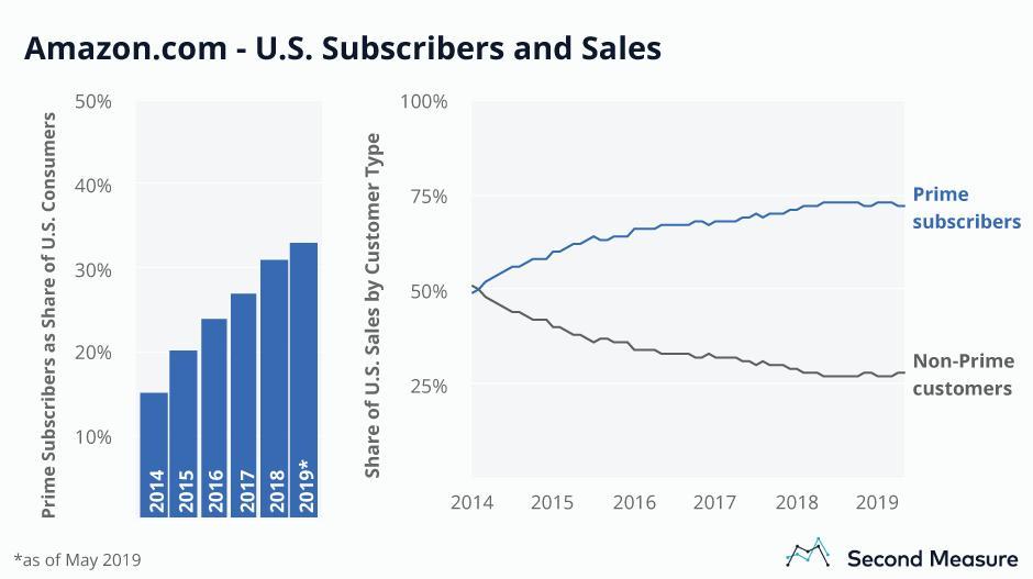 米国Amazonプライムメンバー推移と売上に占める割合ちなみにこのSecond Measureのブログめちゃくちゃ面白いデータ可視化を行っているので超オススメ!消費者のクレジットカード履歴から利用動向をデータ解析しデータ提供する企業だけある。