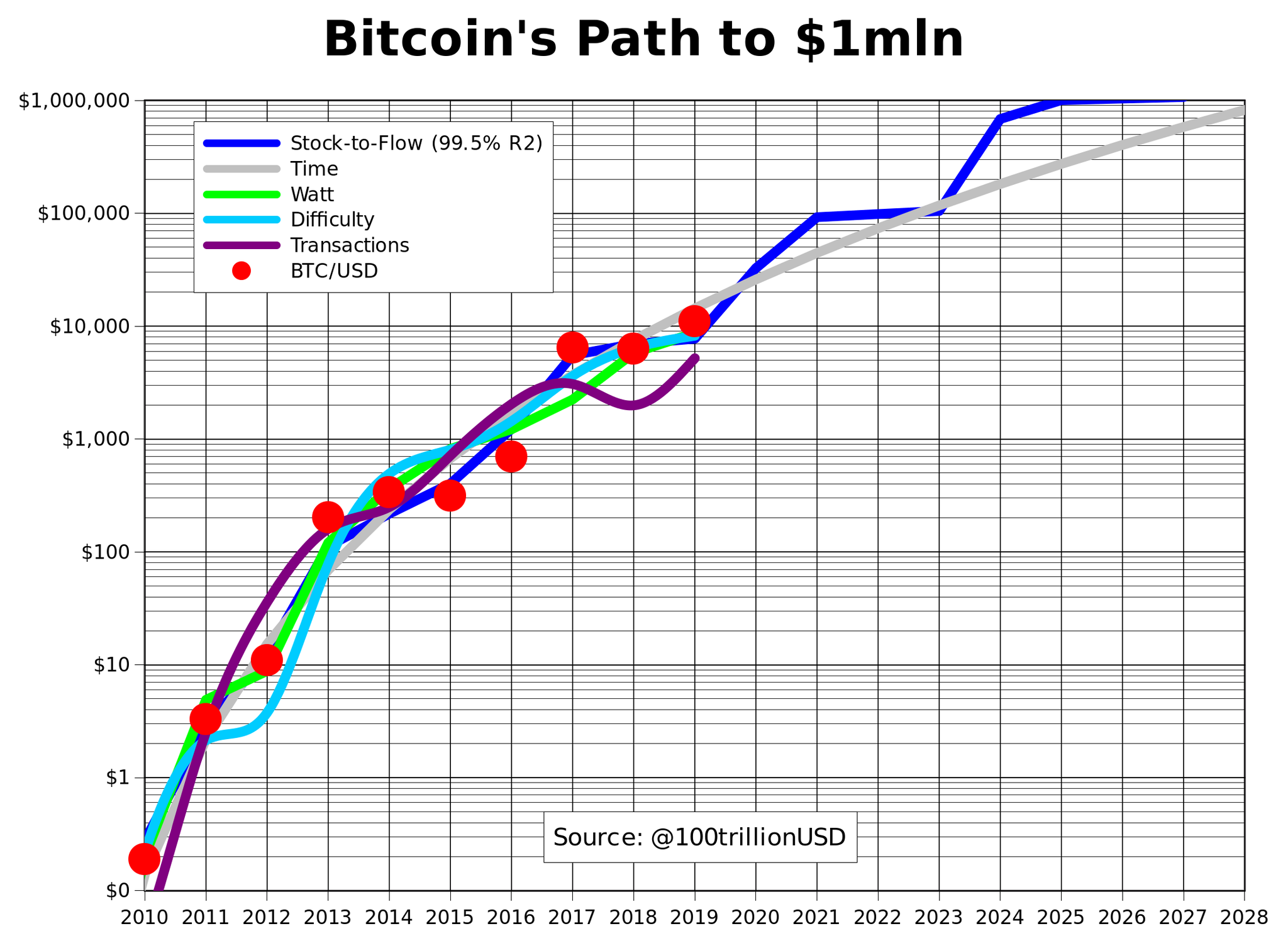 bitcoin 1 mln